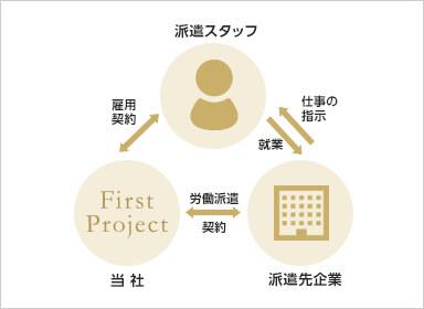 派遣スタッフと派遣先企業、First projectの相関図
